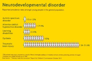 neurodevelopmental disorder